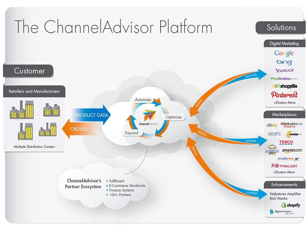 ChannelAdvisor Flow Chart